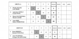 turniej 1 grupa v1 mikst